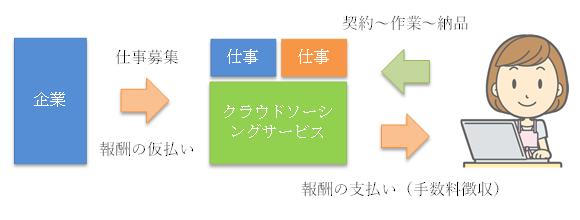 クラウドソーシングの基本的な仕組み
